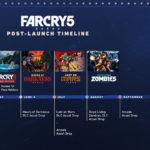【FarCry5】ファークライ5 「DLC」など発売後の展開を示すタイムラインを公開!